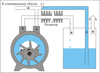 промышленный насос вакуумный