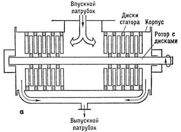 турбомолекулярные насосы ТМН