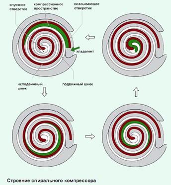 спиральный вакуумный насос