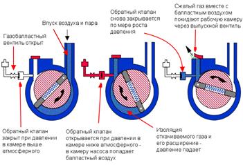 пластинчато роторный вакуумный насос принцип работы